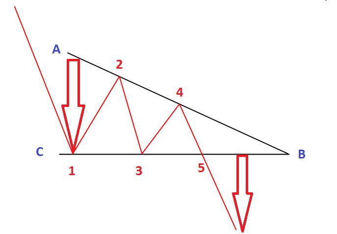 الگوی مثلث نزولی